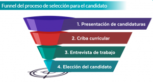 funnel o embudo del proceso de selección